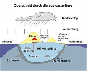 Karte von Nationalpark Niedersächsisches Wattenmeer